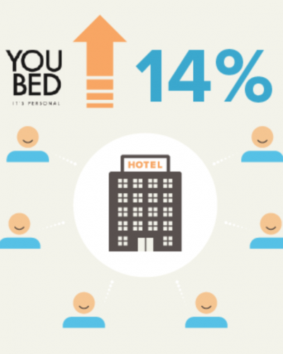 YouBed - NPS hotel study